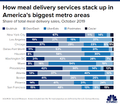 Meal Delivery Service Comparison Chart Doordash Continues To Lead In The Food Delivery Wars