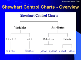Difference Between C Chart And P Chart Attribute Control Charts 2 Attribute Control Chart Learning