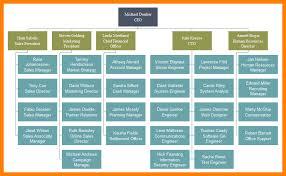 8 Functional Chart Template Reptile Shop Birmingham
