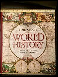 Time Chart Of World History A Histomap Of Peoples And