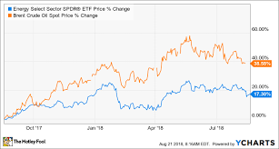 3 Top Oil Stocks To Buy In August The Motley Fool