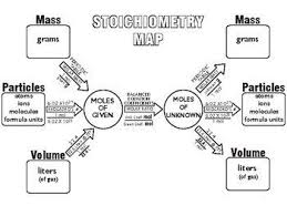 Stoichiometry Flow Chart Stoichiometry Map Great Learning Tool Chemistry Teaching