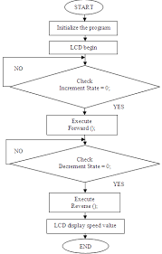 Arduino Program Flow Chart Flowchart Of Arduino Programming Result And Discussions