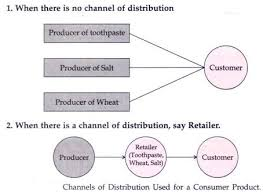 Channel Of Distribution Chart Channels Of Distribution Of Products Meaning Functions