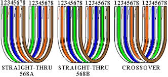 cat5 t568b wiring diagram wiring diagram schematics baudetails how to make network cables