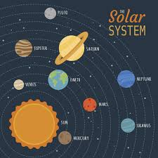 Practically Simple Ideas For Your Kids Solar System Project
