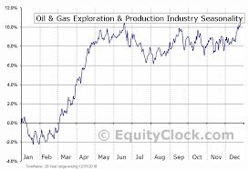 Exploration Chart Oil Gas Exploration Production Industry Seasonal Chart