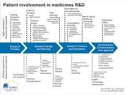 Study Design In Medical Research Ppt Mini Course Starter Kit Protocol Design Eupati