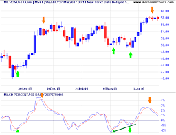 Macd Chart Analysis Incredible Charts Two Great Macd Trading Signals