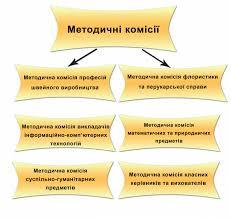 ДПТНЗ Рівненський центр ПТО сервісу та дизайну Методичний кабінет В