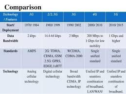 1g 2g 3g 4g 5g Comparison Chart 3g Cdma Full Form