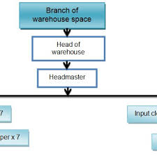 The Organizational Structure Of The Department Warehouse In