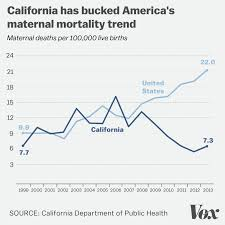 Baby Survival Rate Chart California Decided It Was Tired Of Women Bleeding To Death