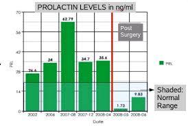 Prolactin Levels Miss Magpies Blog