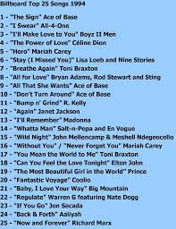 Prior to 1994, most soundtracks were either a collection of new songs or a compilation of classic hits, serving to sum up a generation's tastes (the big chill) or capture a moment in time. Pin By Shamra Spencer On Back In The Day Music Memories Music Hits Song Playlist