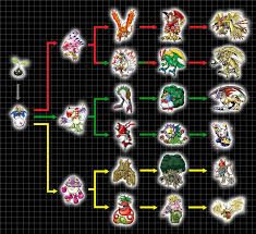 Digivolution Chart Nyokimon By Chameleon Veil Digimon