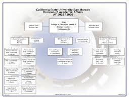 Organization Chart College Of Education Health Human