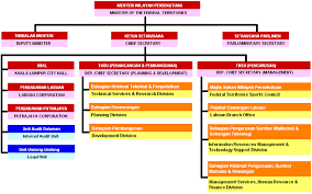 Malaysian Government Organization Chart Ministry Of Territories Malaysia Wikipedia