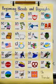 Ending Blends Chart 20 Perfect Anchor Charts For Teaching Phonics And Blends