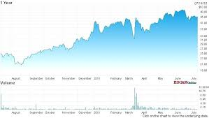Jnug Stock Quote New Jnug Stock Quote Combined With 48 48 48 48 For Create Inspiring Awesome