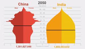 Animation Comparing China Vs India Population Pyramids