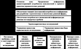 Курсовая работа Анализ рынка предприятия с помощью маркетингового  Основные цели и задачи маркетингового исследования представлены на схеме рис 1 1