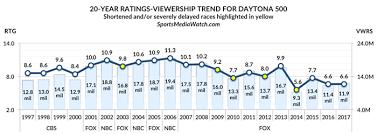 Daytona 500 Ratings Among Lowest Ever Despite Viewership