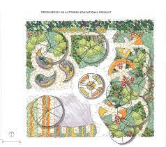 Permaculture Garden Design Ideas Keyhole Permaculture Garden Design