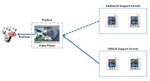 Adapter Pattern Mesmerizing Adapter Pattern