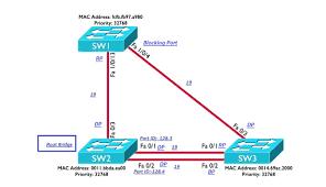 Designated Port Vs Root Port Pvst Calculation Configuration Best Cisco Ccna Ccnp And