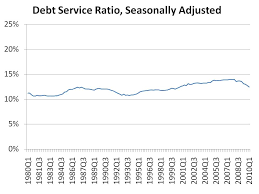 Barel Karsan Value Investing Context To Consumer Debt