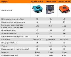 Сравнительный тест автомобильных компрессоров ...