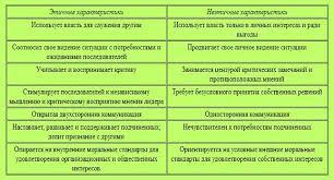 Харизматическое лидерство Расширенная версия теории лидерства признает и тот факт что харизматическое лидерство имеет и свои темные стороны 11 Харизматических лидеров обычно