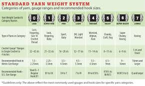 Yarn Weight Substitution Chart New Yarn Weights Chart Infographic Yarn Thickness