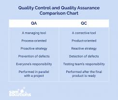 Quality Assurance System Chart Whats The Difference Between Qa And Qc Sam Solutions