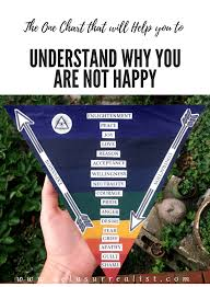 Why Am I Not Happy Unleashing Unconscious Unleashing