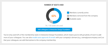 Frequently Asked Questions Interaction Design Foundation
