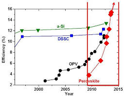 Perovskite Solar Cell Efficiency Chart Solar Cell Solar Cell History