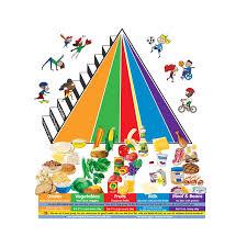 mi piramide en espanol. Contemporary Espanol Nueva Piramide Alimenticia And Mi En Espanol