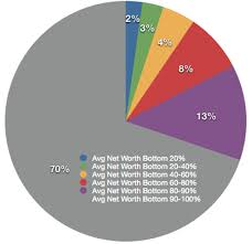 Average Net Worth Americans
