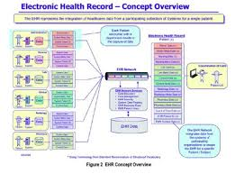 Electronic Patient Chart Electronic Health Records Understand What It Is
