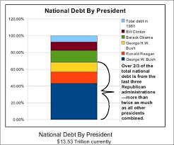 National Debt By President Chart Chart National Debt By President Msnbc