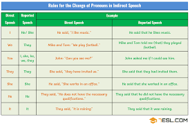 First Second And Third Person Singular And Plural Chart Changes Of Pronouns In Reported Speech Rules Examples 7