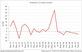 Four Economic Indicators Show Economy Has Slowed Down