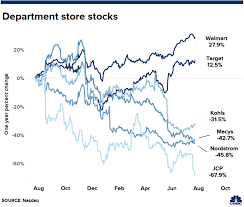 Jcpenney Stock Price Chart Jc Penney Is Fading Walmart Is Thriving Heres A Look At