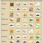 Vitamins A To Z Chart Vitamins And Minerals In Food Chart New Vitamins And