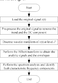 Figure 1 From Cooling Fan Bearing Fault Identification Using