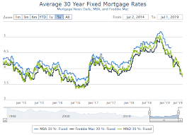 15 Year Mortgage Rates Chart 2019 Calculated Risk 30 Year Mortgage Rates At 3 875