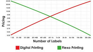 Flexo Vs Digital Labels Spear Labels