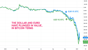 What is bitcoins worth today? Should You Buy Bitcoin Right Now An Expert Opinion Jean Galea